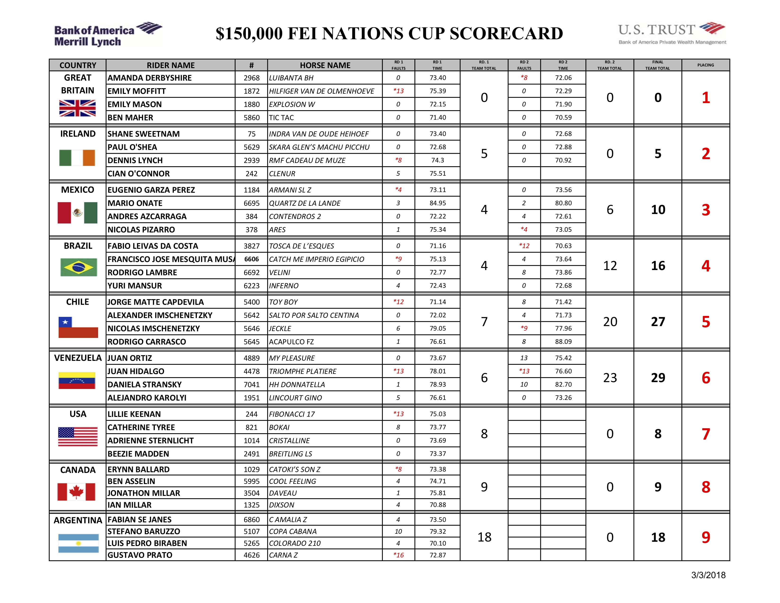Nations Cup Scorecard 2018