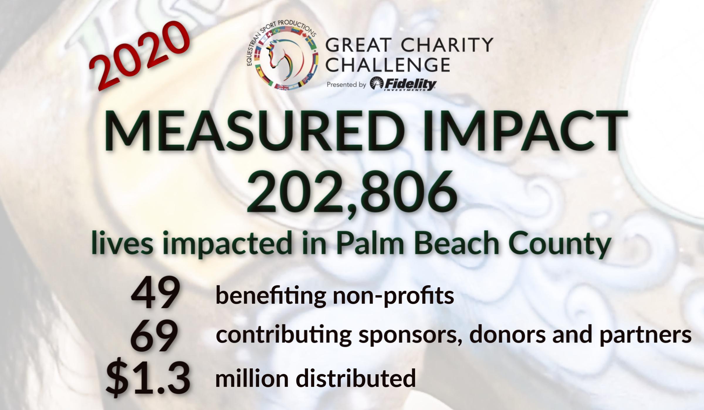 2020 GCC Impact