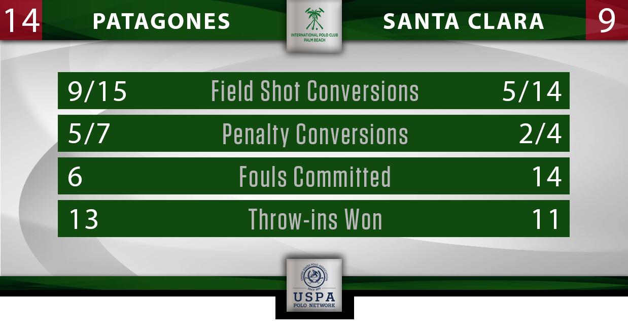 Patagones vs Santa Clara IPC Final Stats