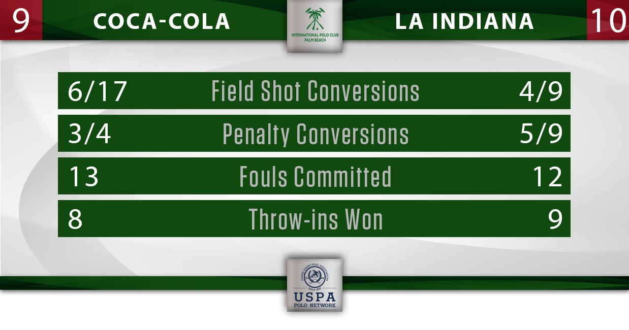 Coca-Cola vs La Indiana IPC Stats