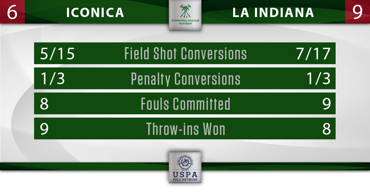 Iconica vs La Indiana IPC Stats