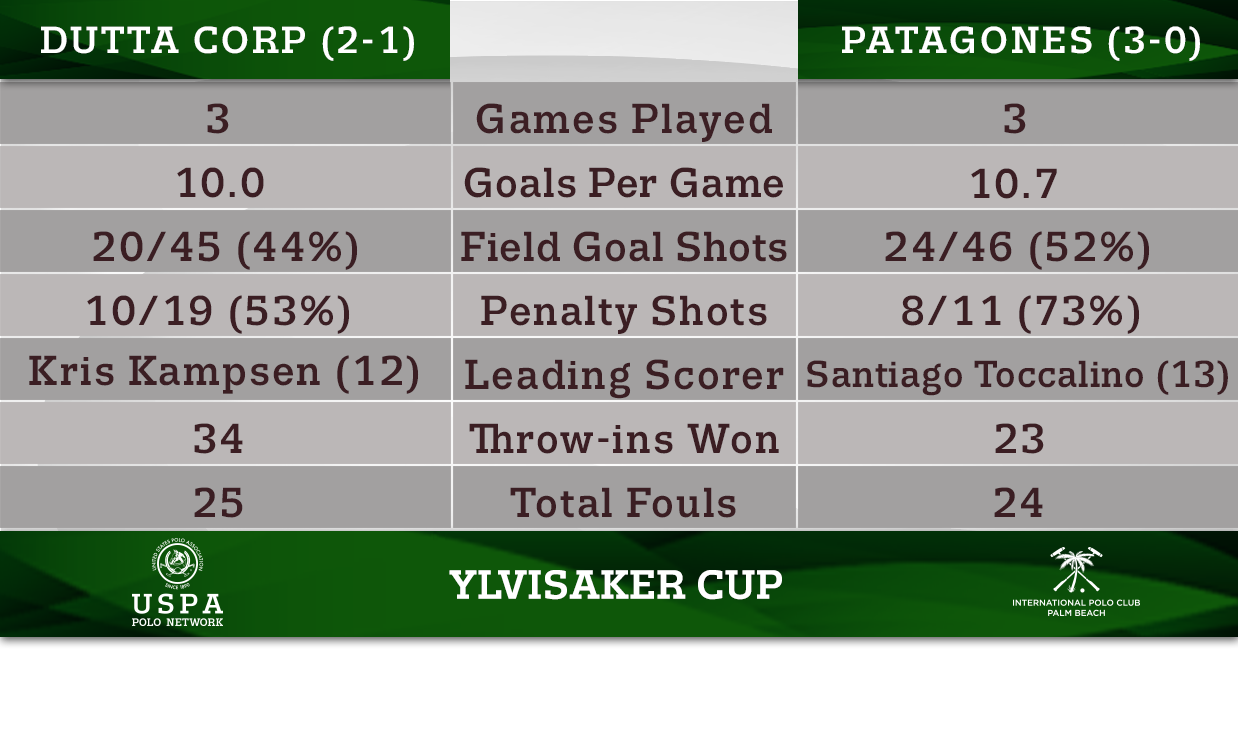 Head-to-Head- Dutta Corp vs Patagones