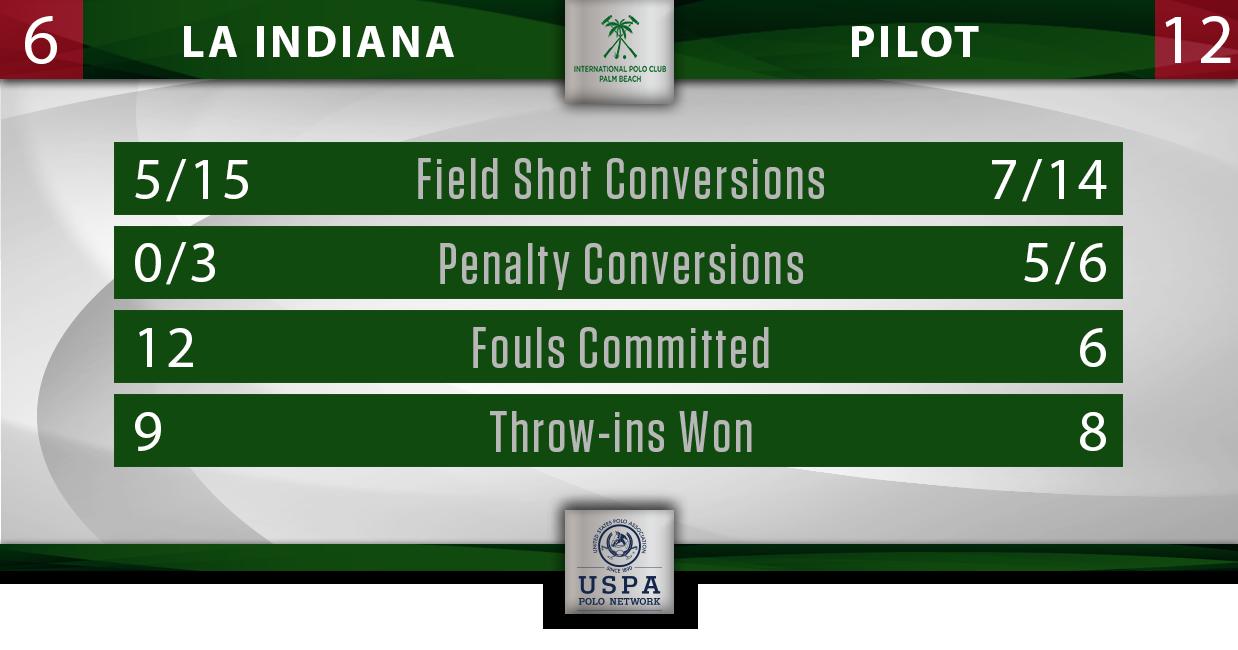 La Indiana vs Pilot IPC Stats