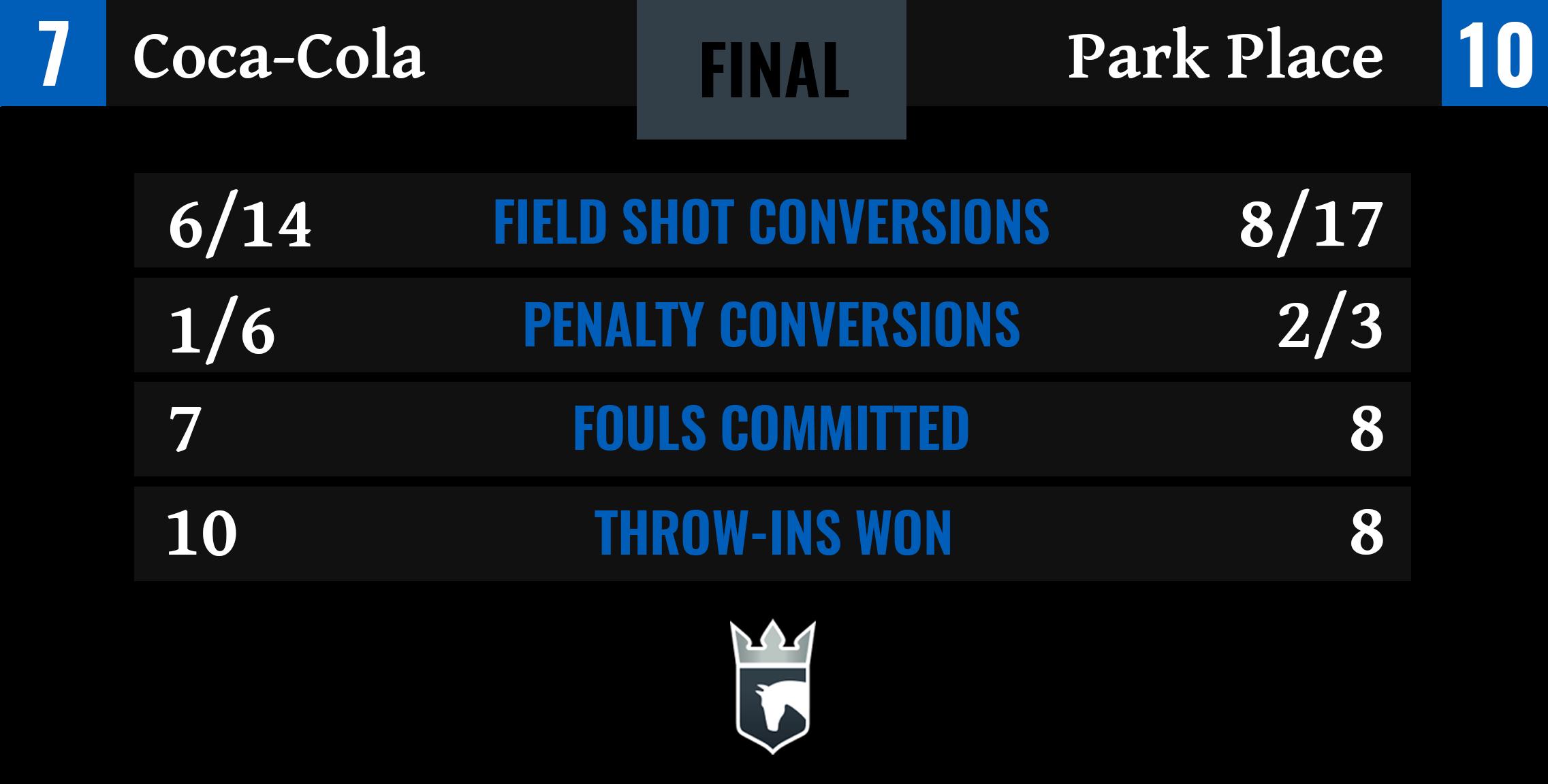 Coca-Cola vs Park Place Final Stats