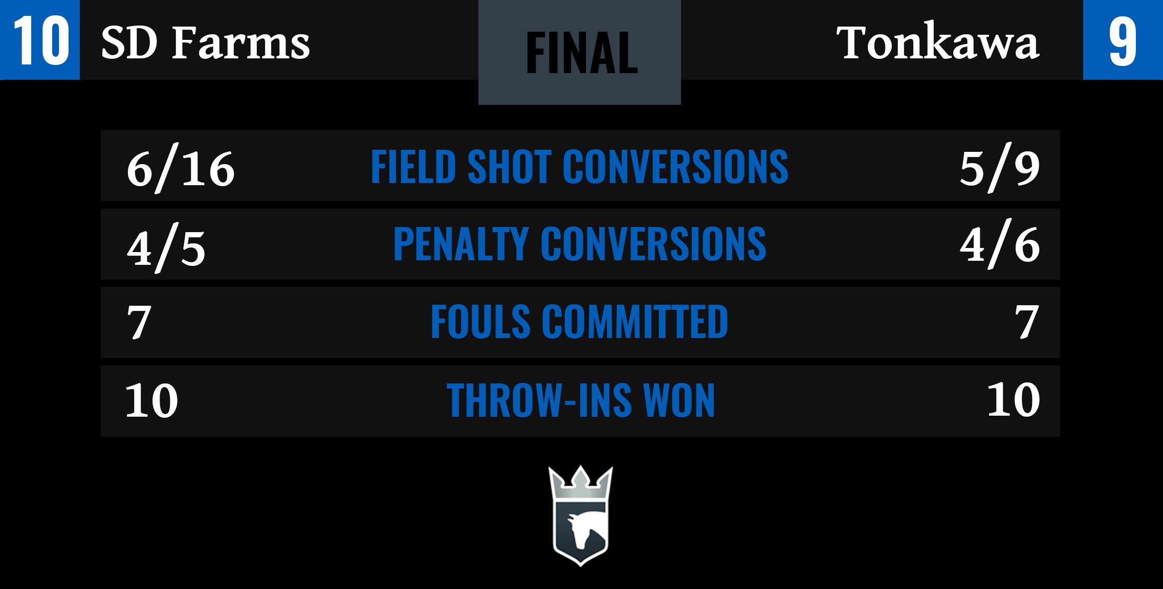 SD Farms vs Tonkawa Final Stats
