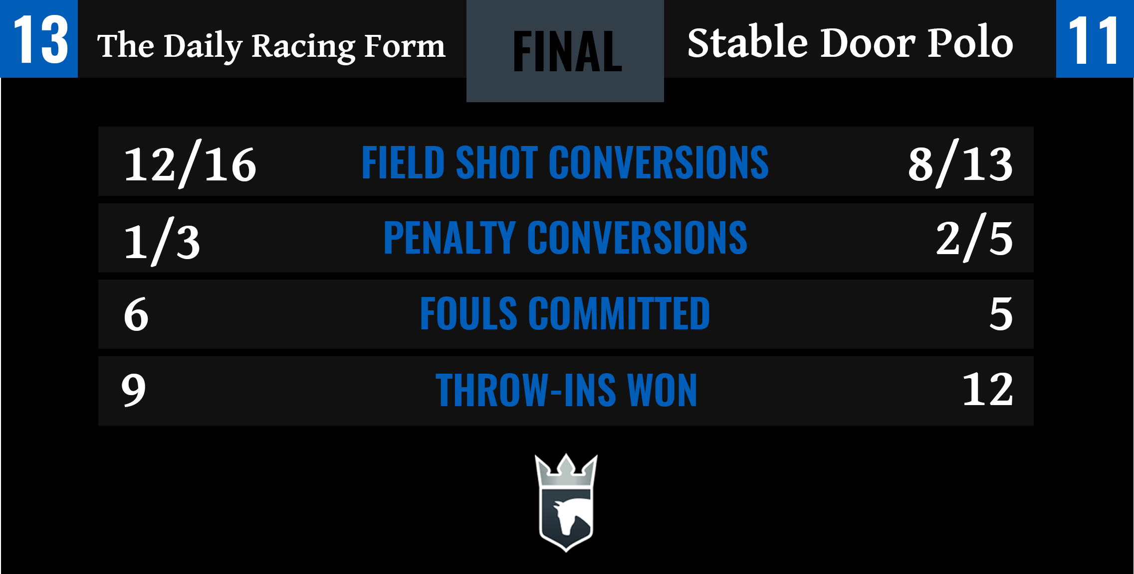 The Daily Racing Form vs Stable Door Polo Final Stats