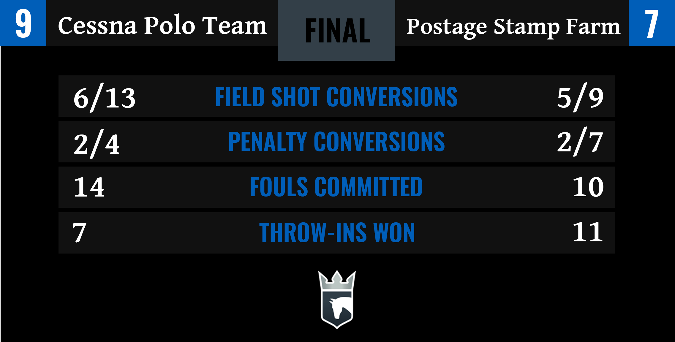 Cessna Polo Team vs Postage Stamp Farm Final Stats