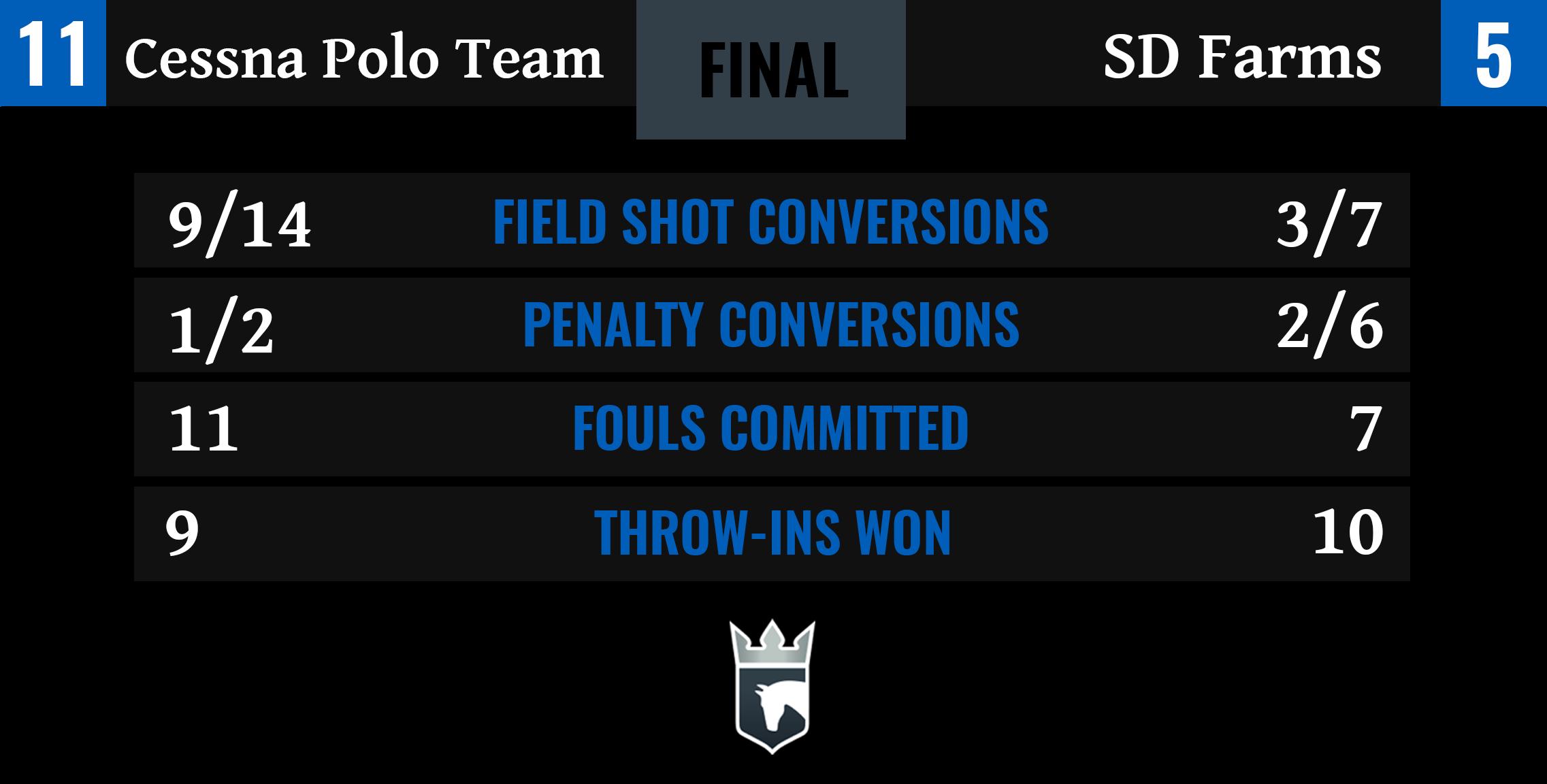 Cessna Polo Team vs SD Farms Final Stats