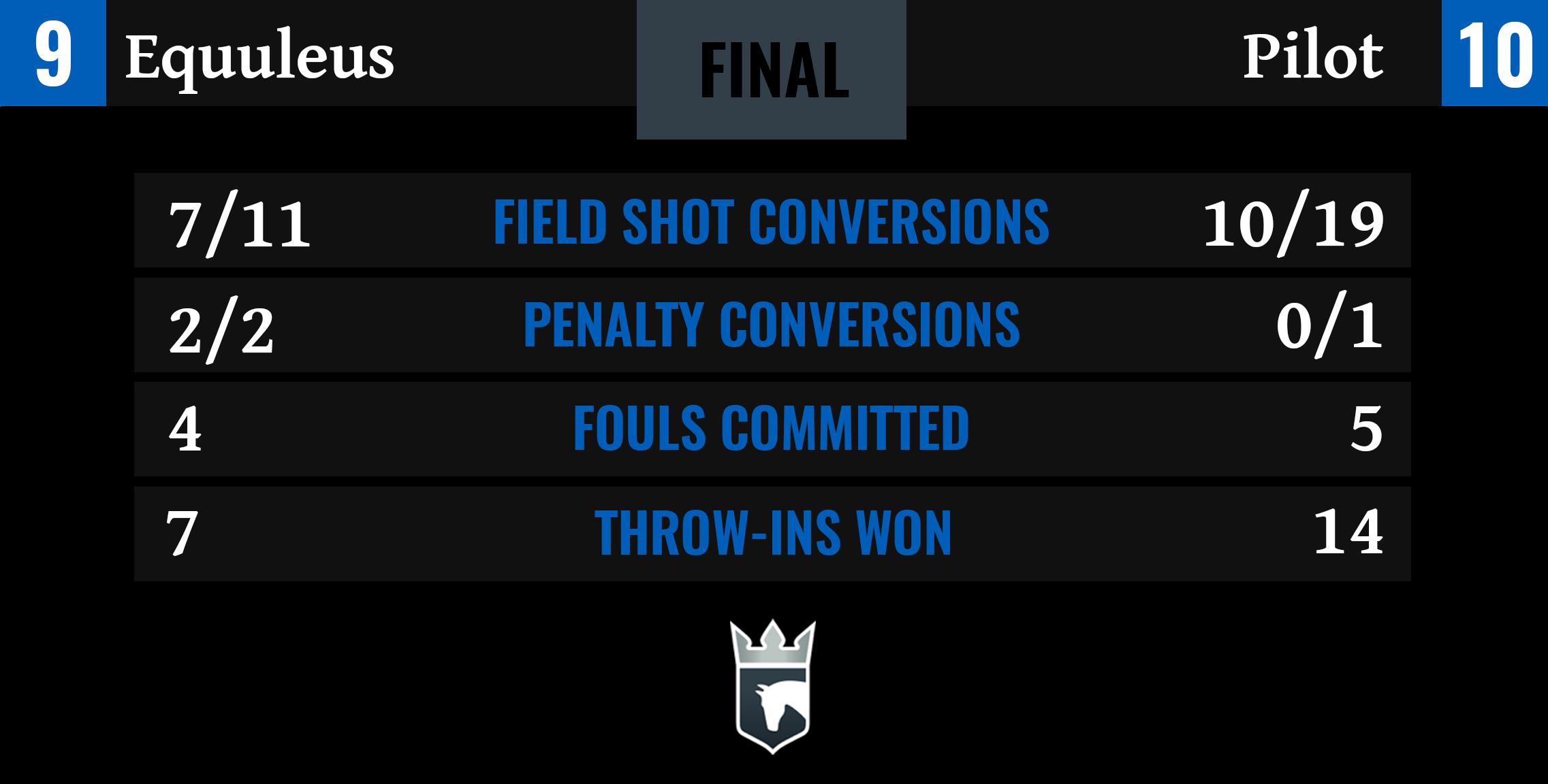 Equuleus vs Pilot Final Stats