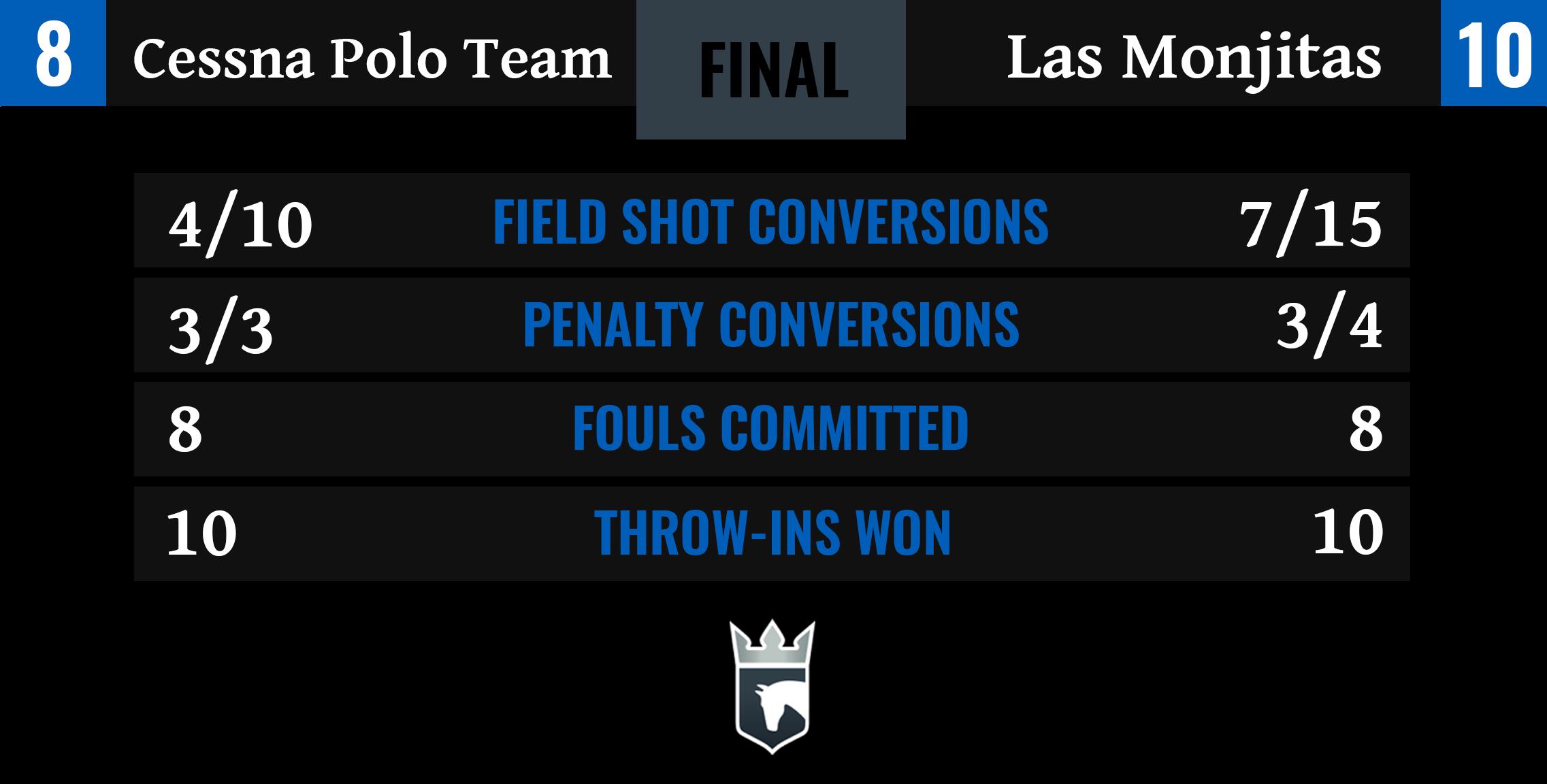 Cessna Polo Team vs Las Monjitas Final Stats