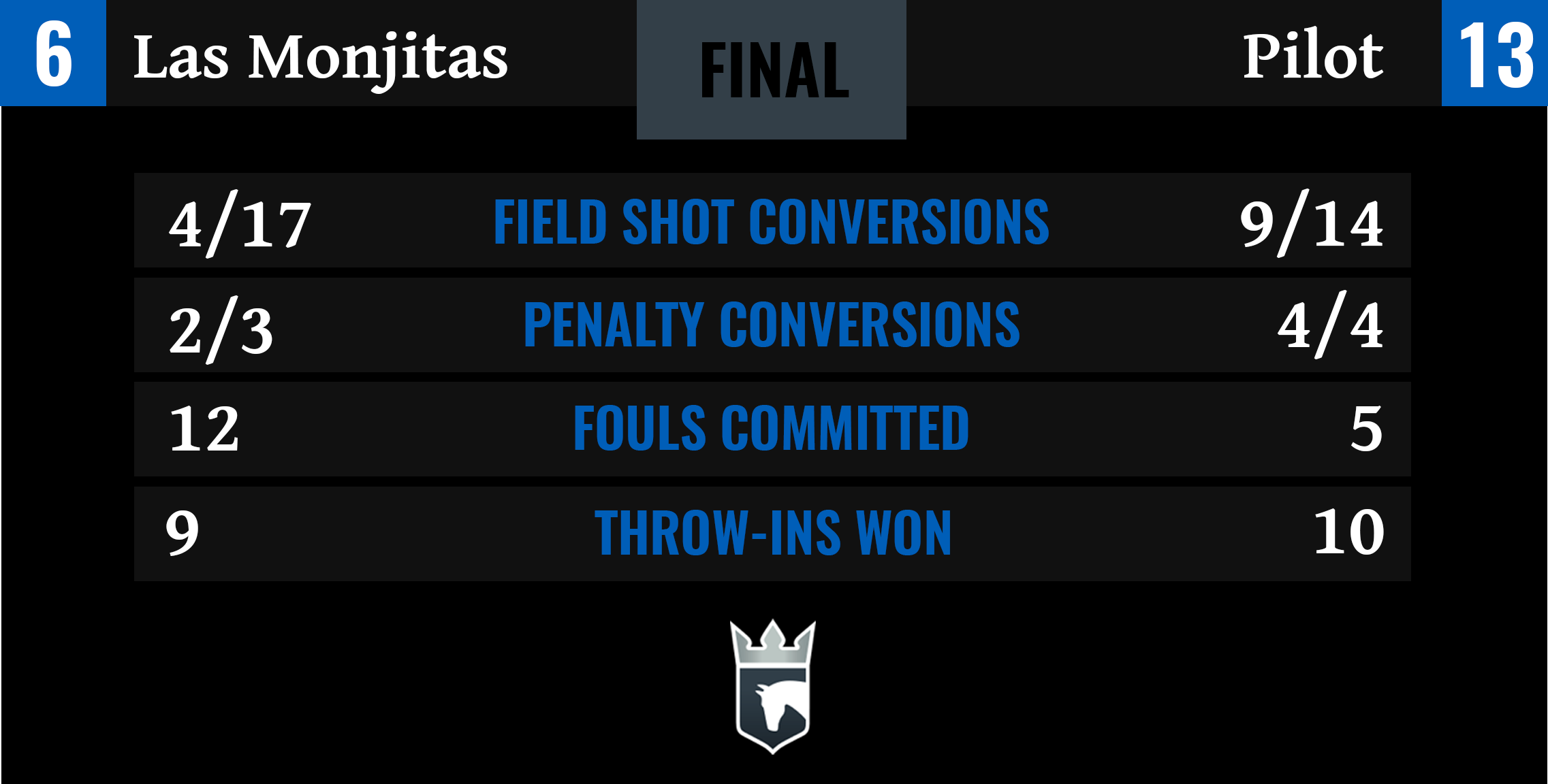 Las Monjitas vs Pilot Final Stats