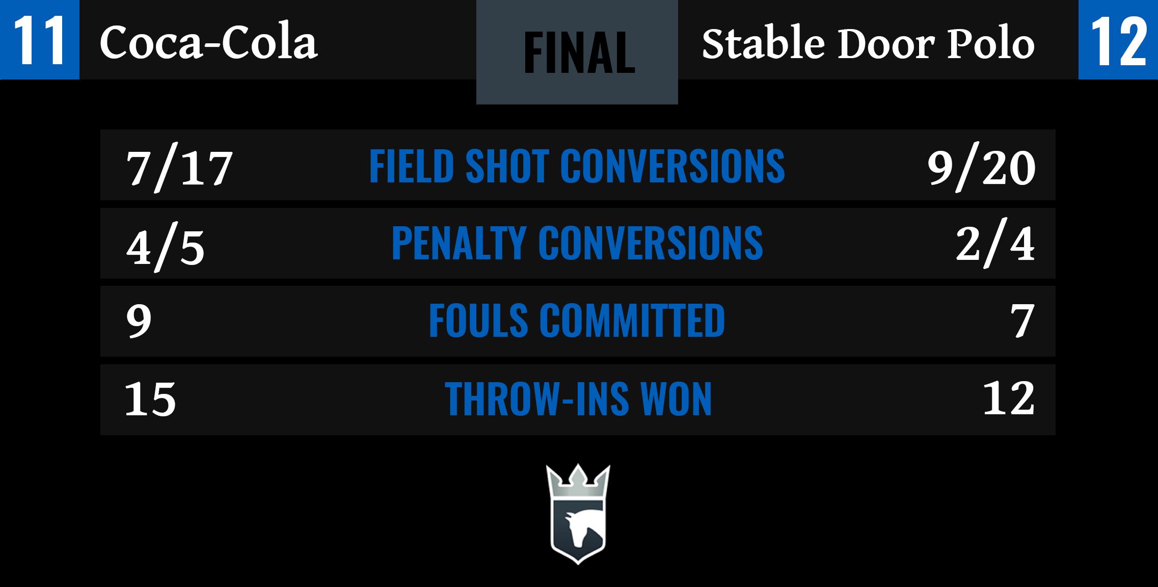 Coca-Cola vs Stable Door Polo Final Stats