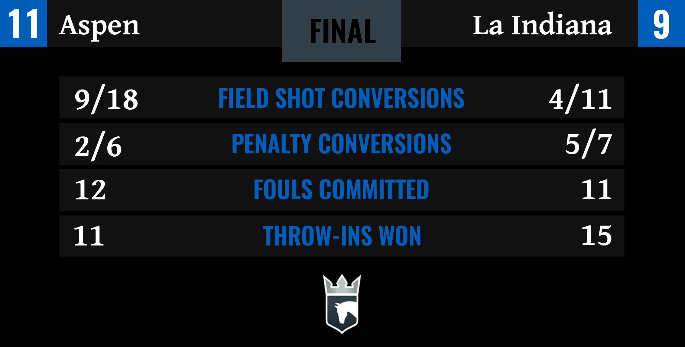 Aspen vs La Indiana Final Stats