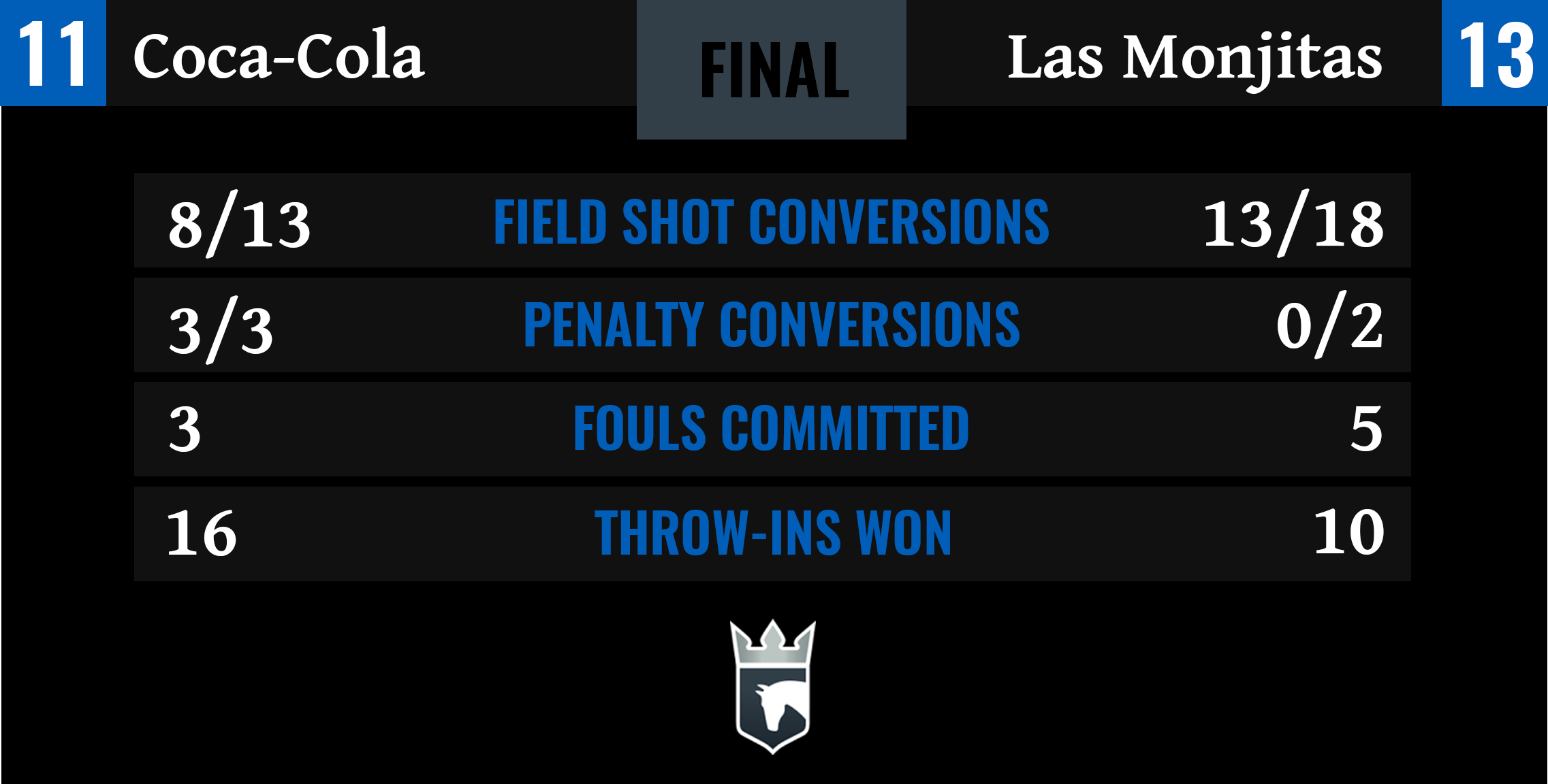 Coca-Cola vs Las Monjitas Final Stats