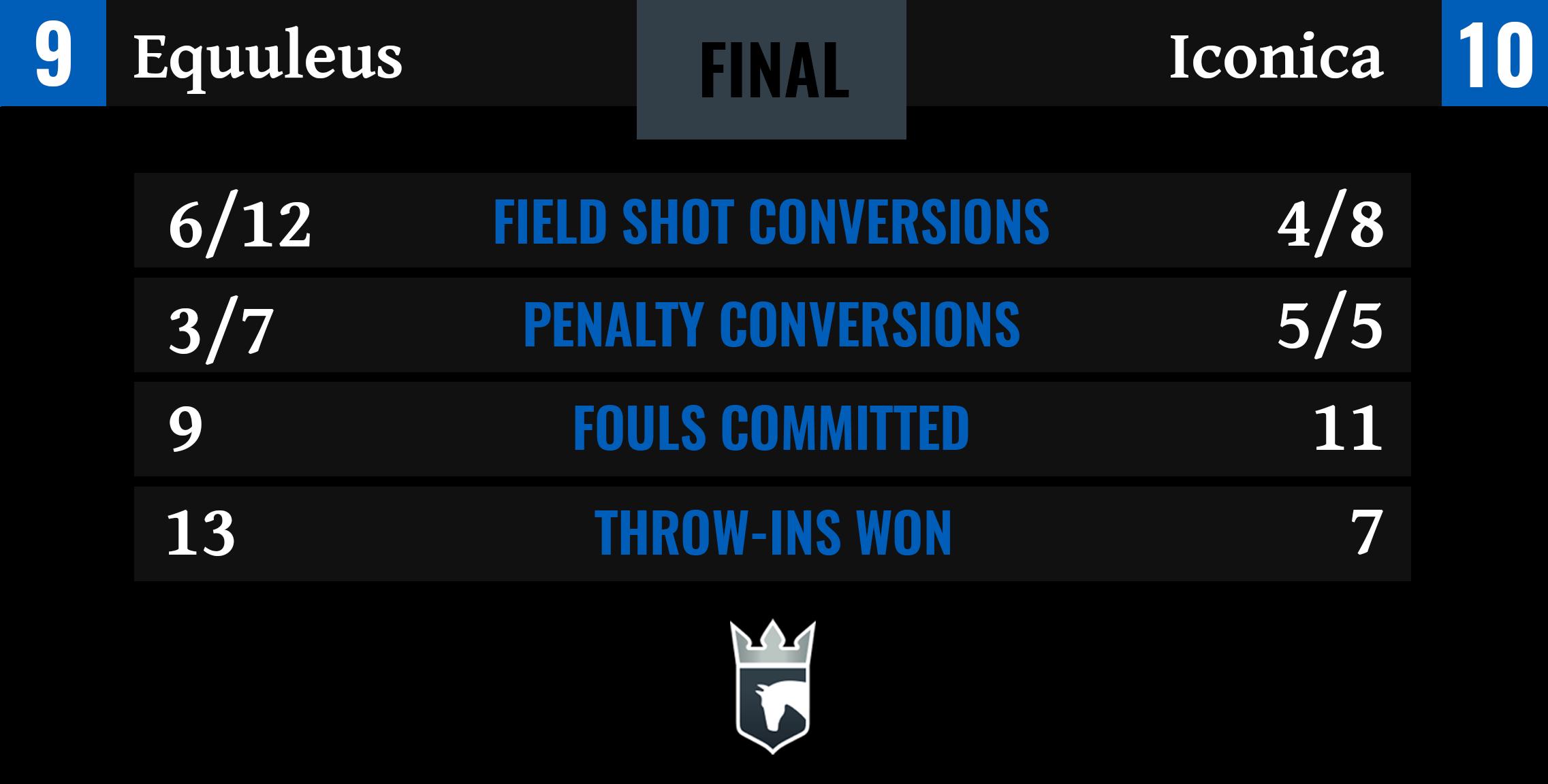 Equuleus vs Iconica Final Stats