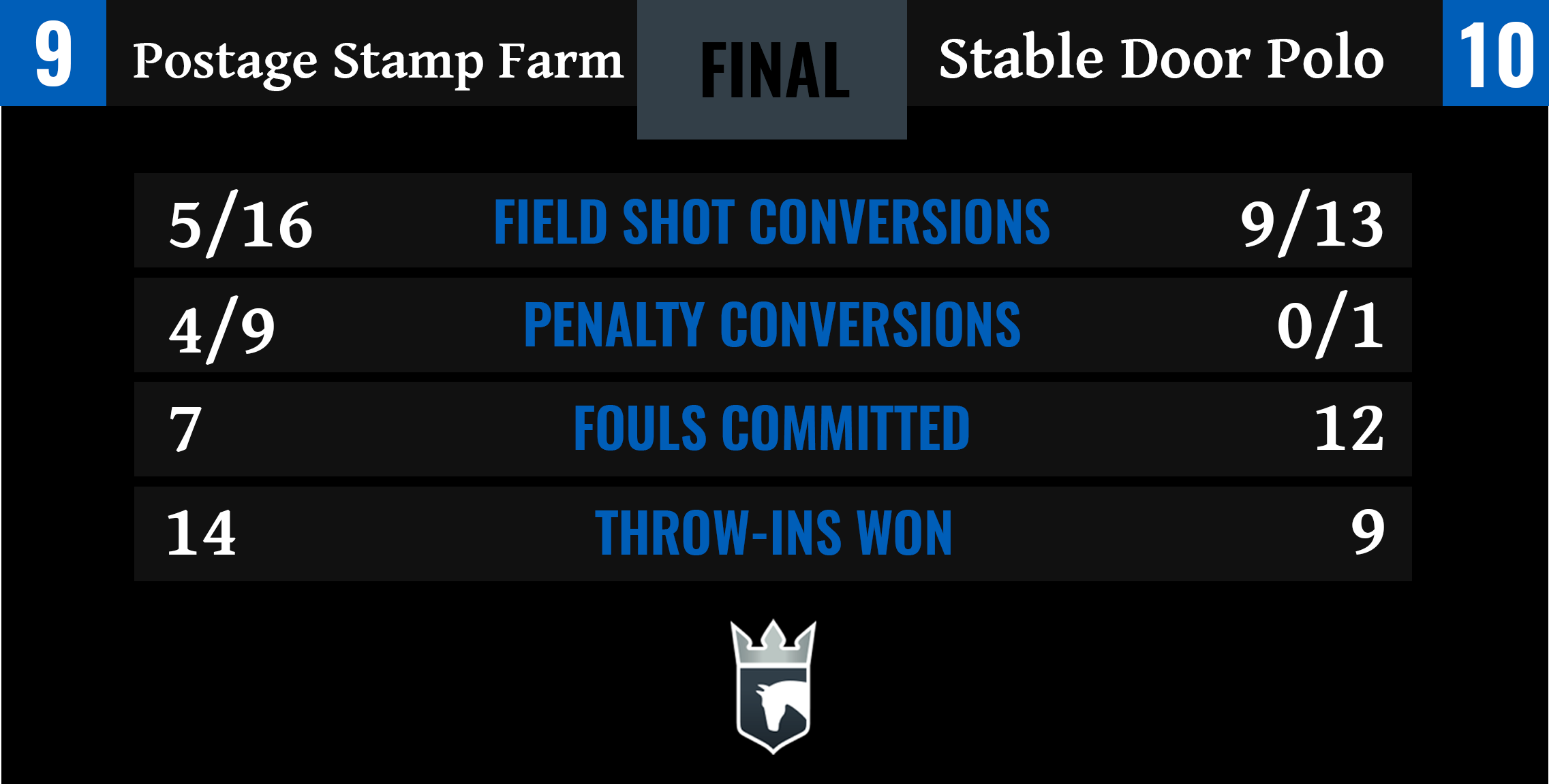 Postage Stamp Farm vs Stable Door Polo Final Stats