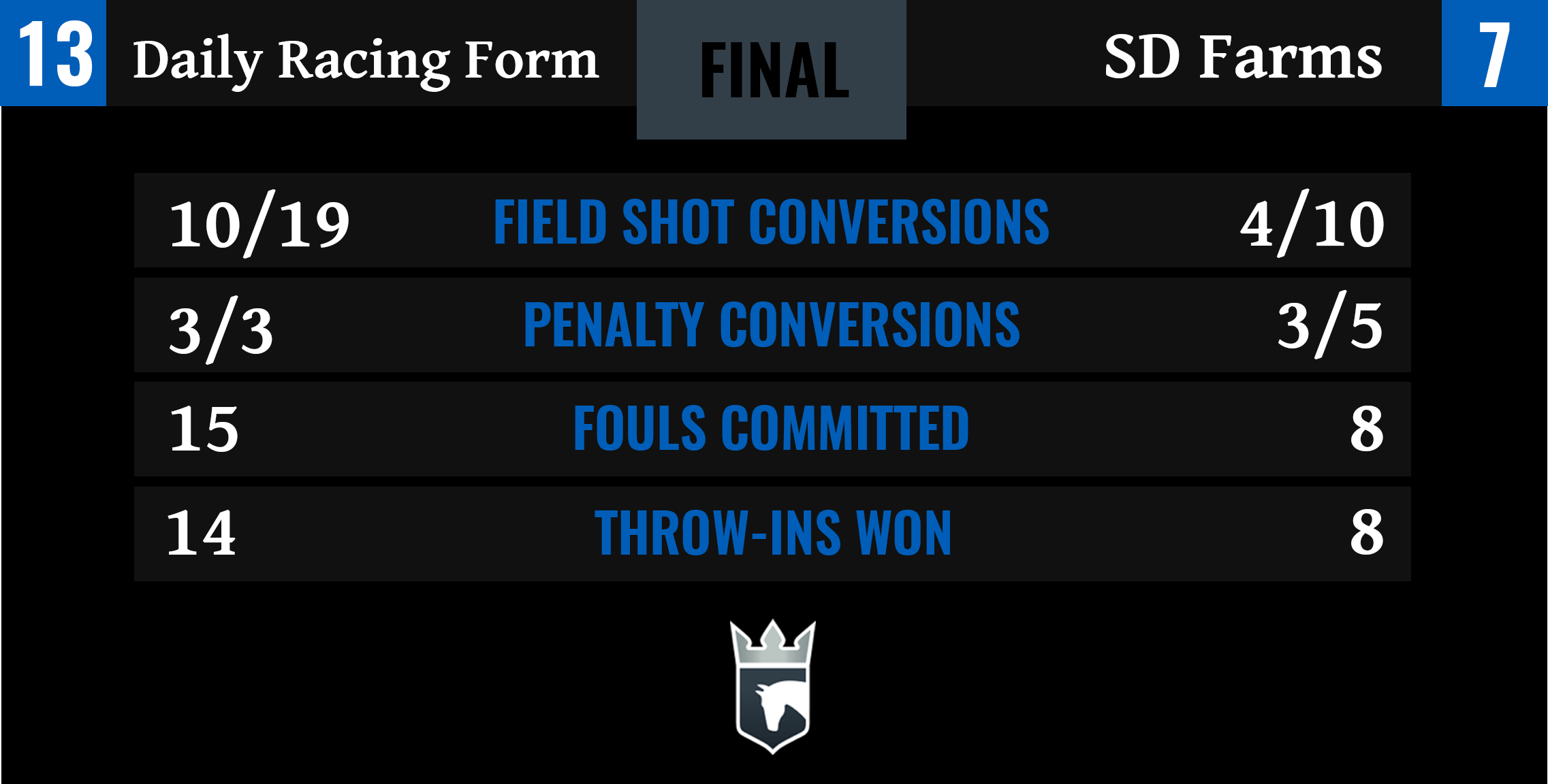Daily Racing Form vs SD Farms Final Stats