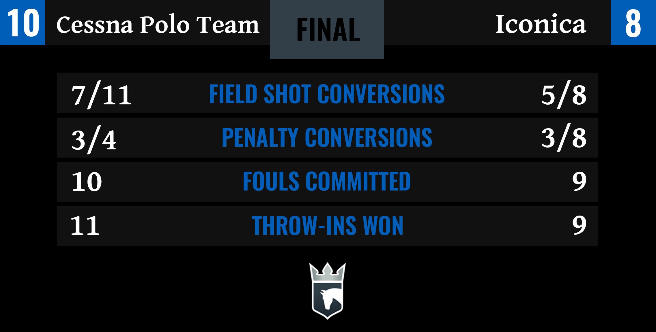Cessna Polo Team vs Iconica Final Stats