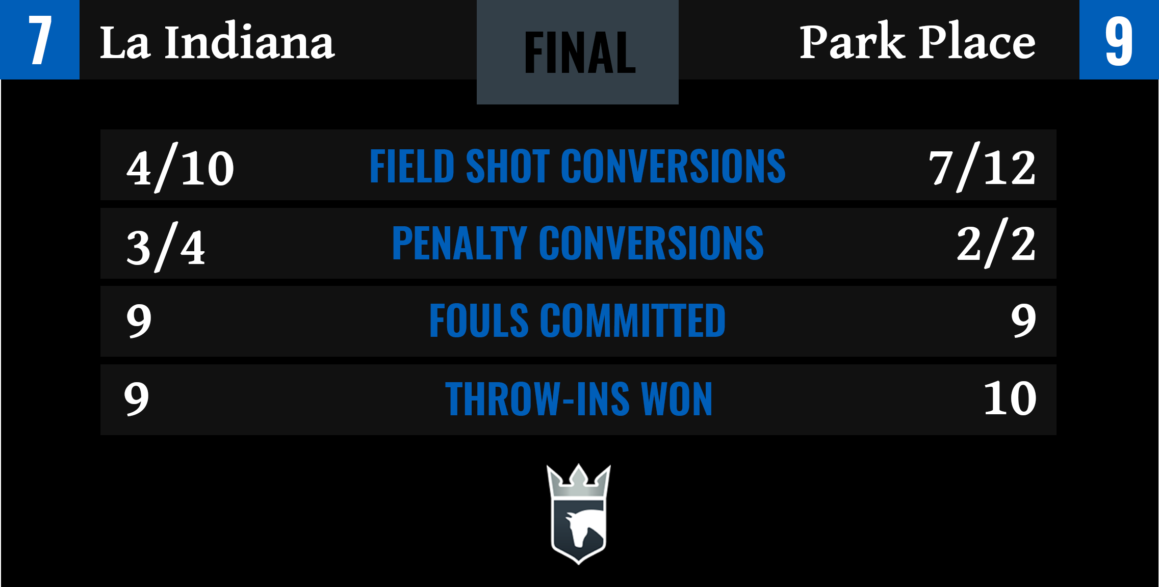 La Indiana vs Park Place Final Stats