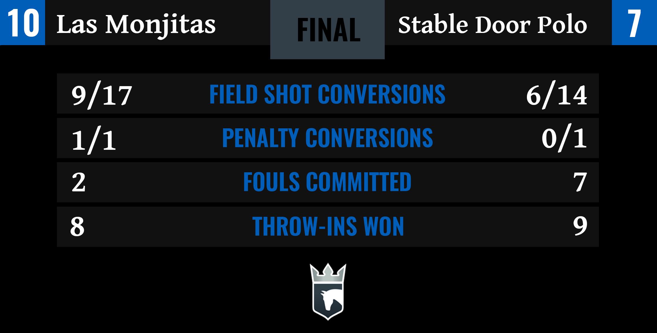 Las Monjitas vs Stable Door Polo Final Stats