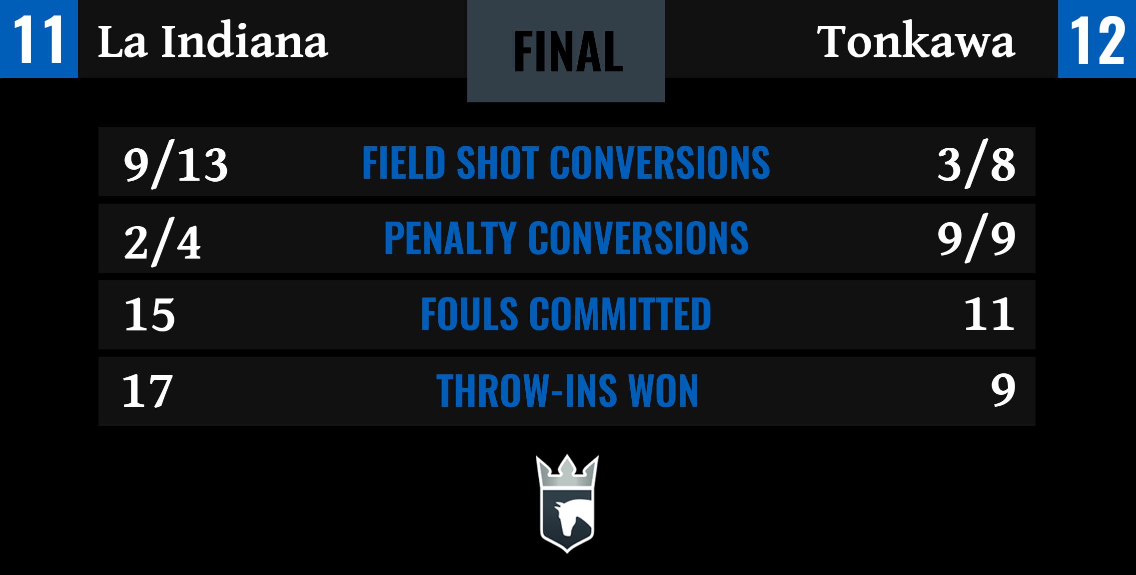 La Indiana vs Tonkawa Final Stats