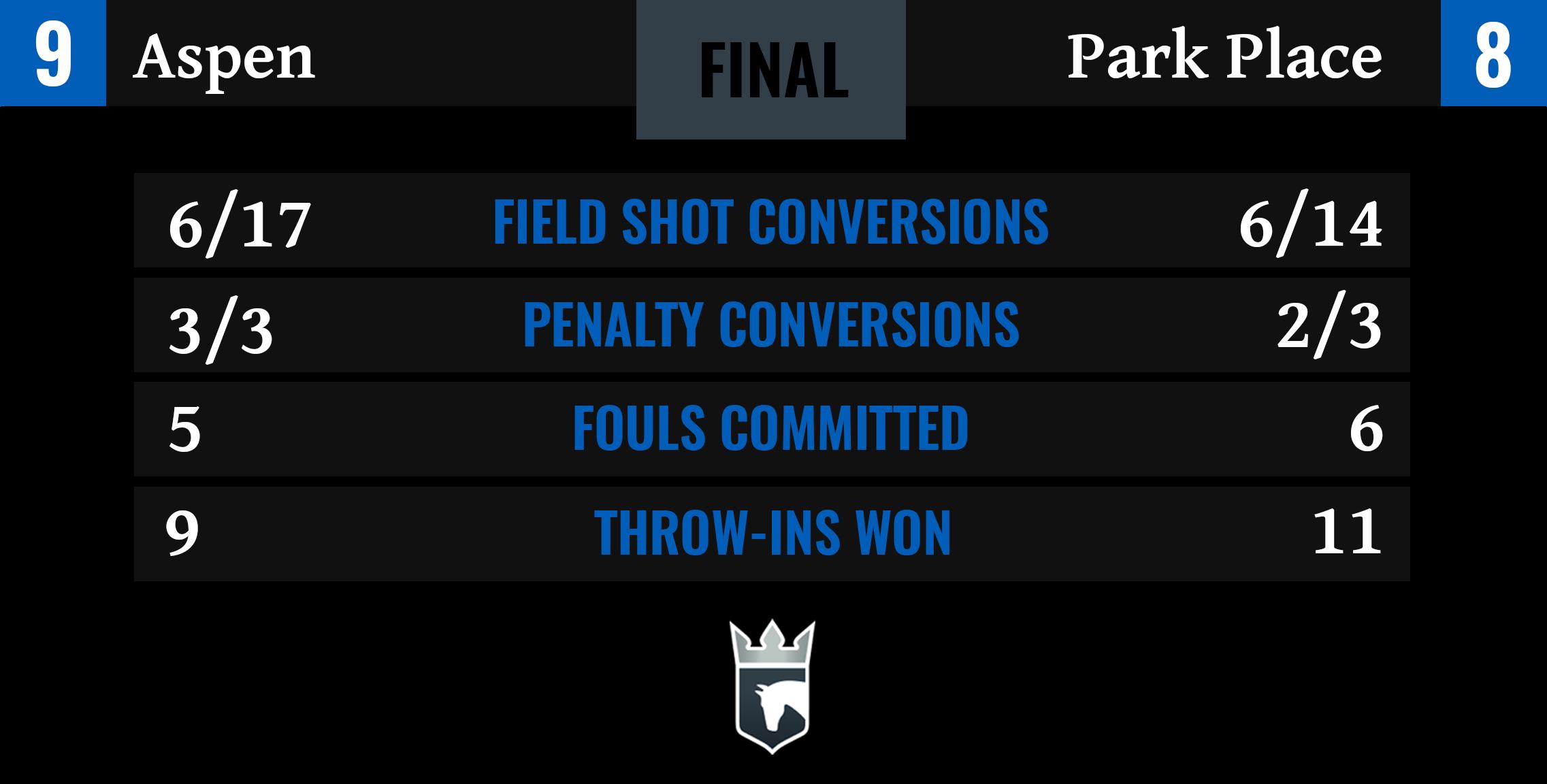 Aspen vs Park Place Final Stats