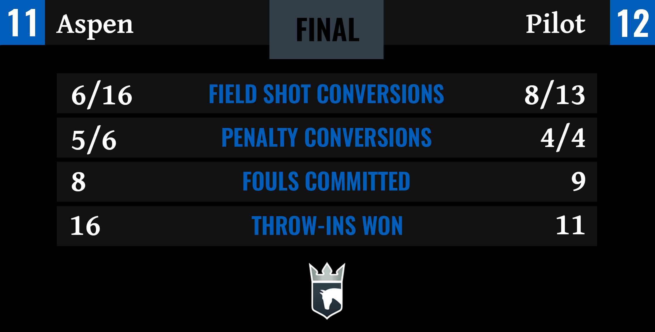 Aspen vs Pilot Final Stats