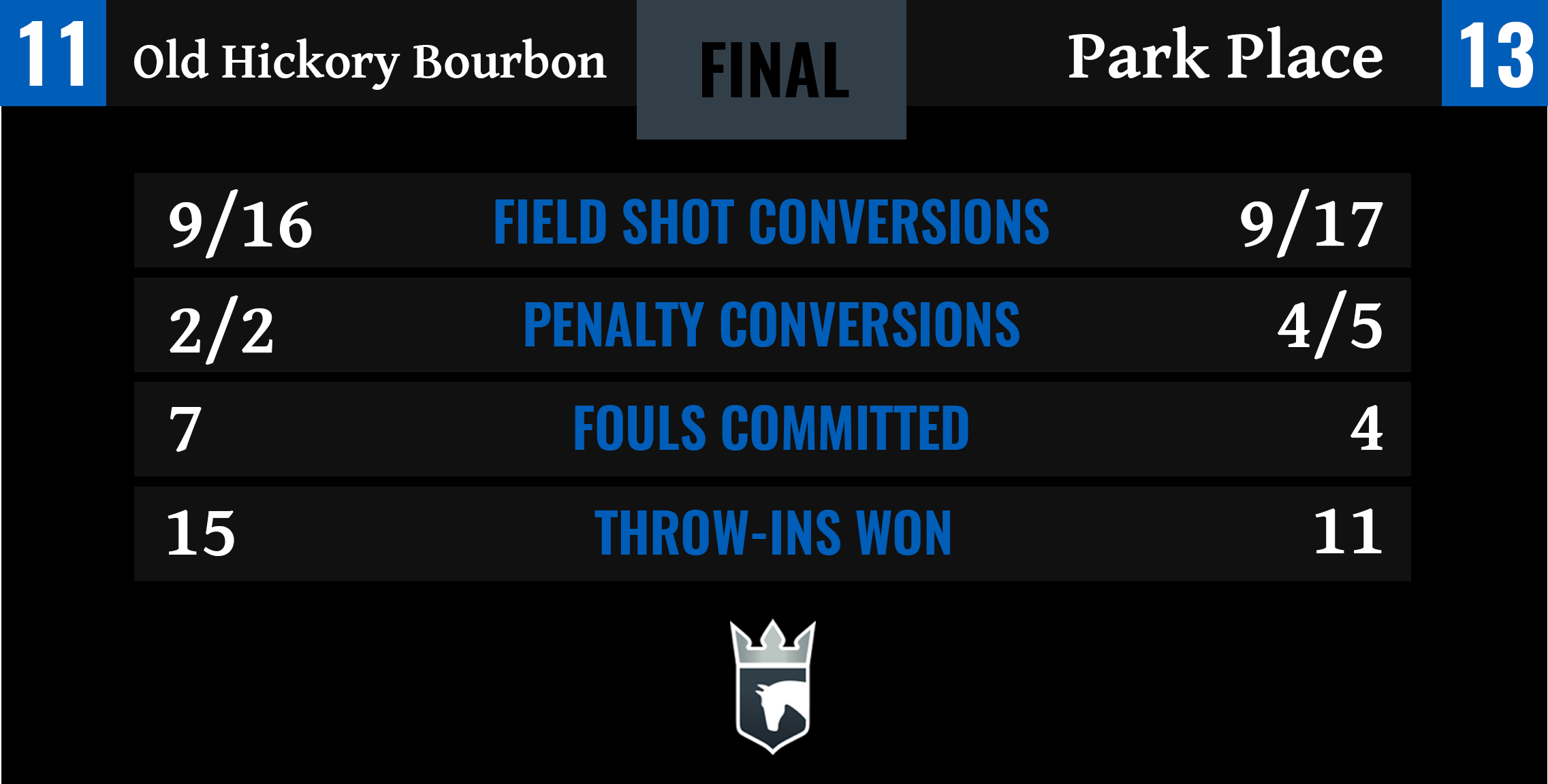 Old Hickory Bourbon vs Park Place Final Stats