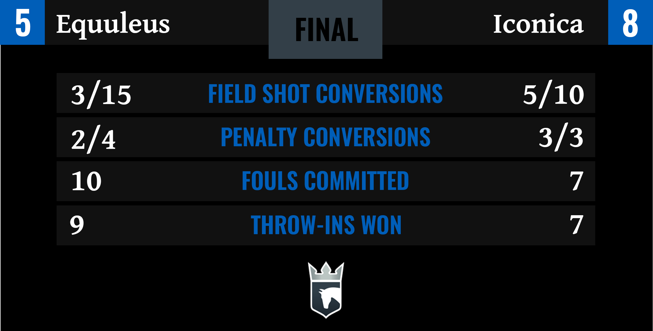 Equuleus vs Iconica Final Stats-1