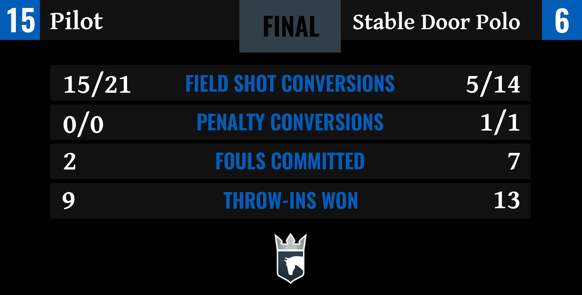Pilot vs Stable Door Polo Final Stats