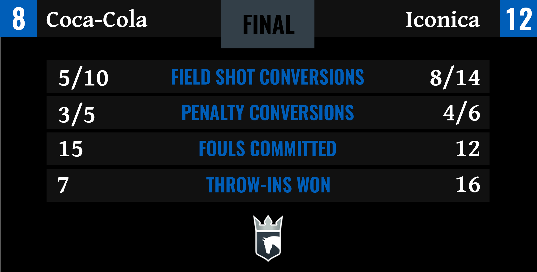 Coca-Cola vs Iconica Final Stats