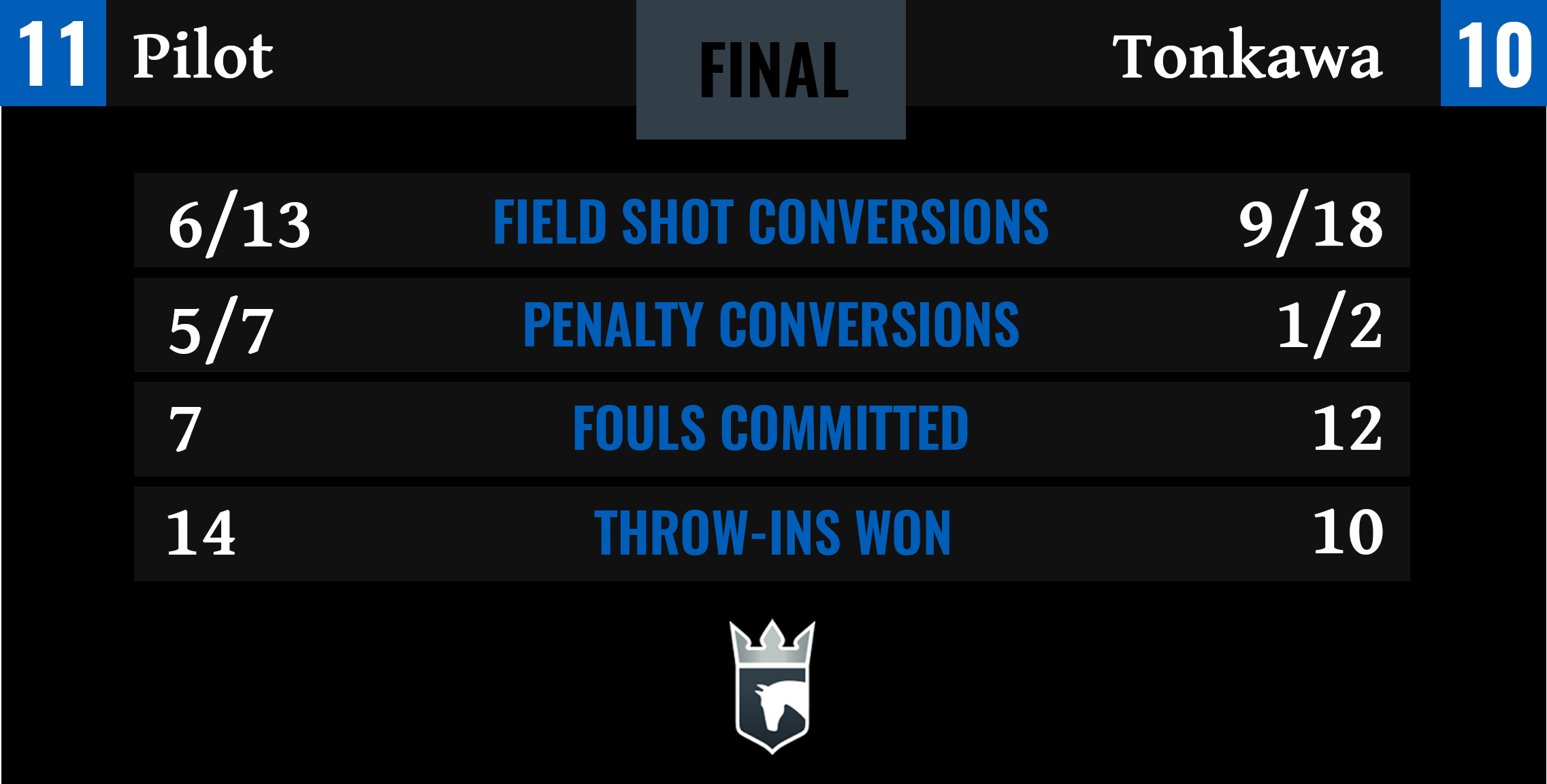 Pilot vs Tonkawa Final Stats-1