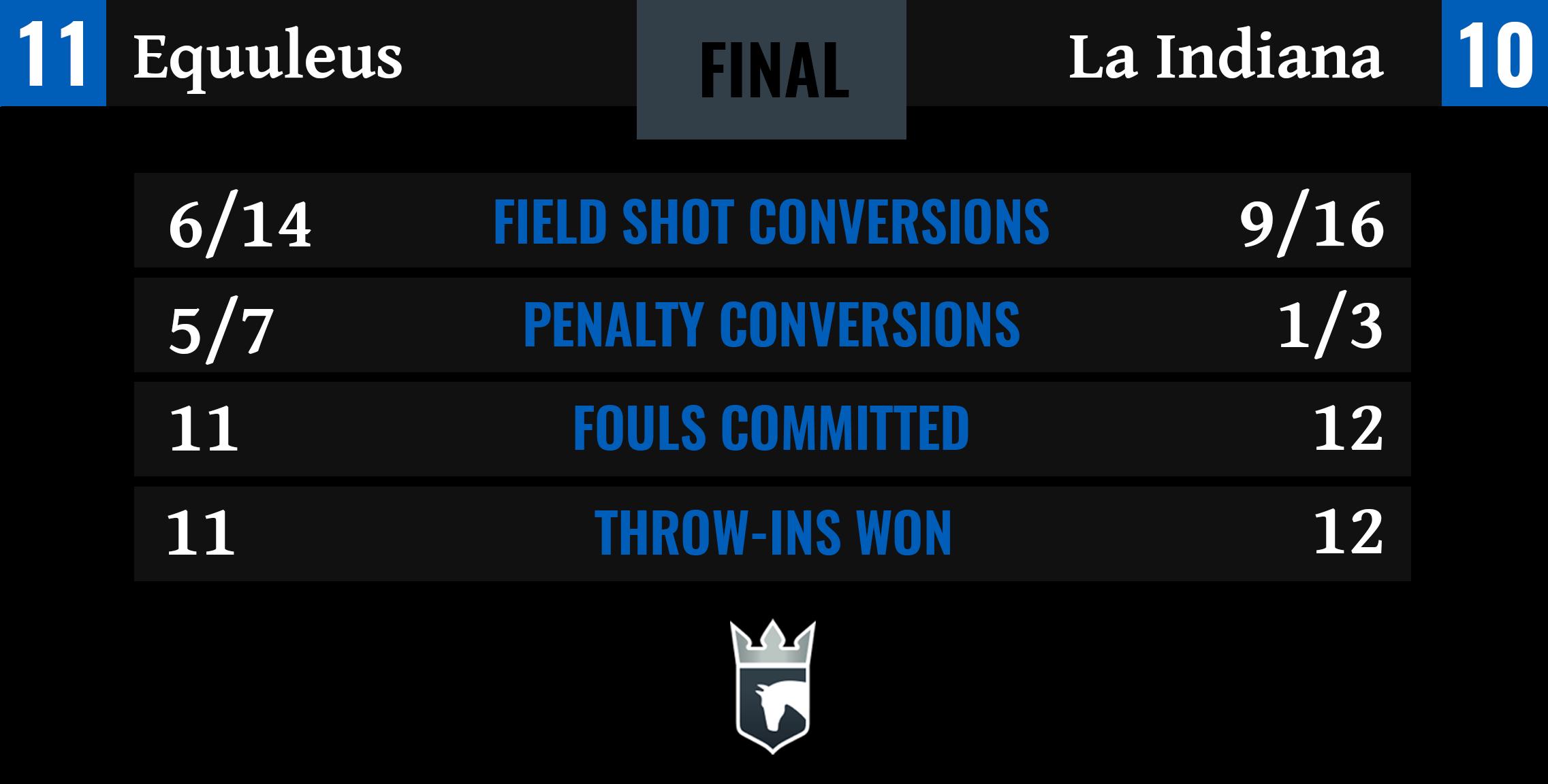 Equuleus vs La Indiana Final Stats