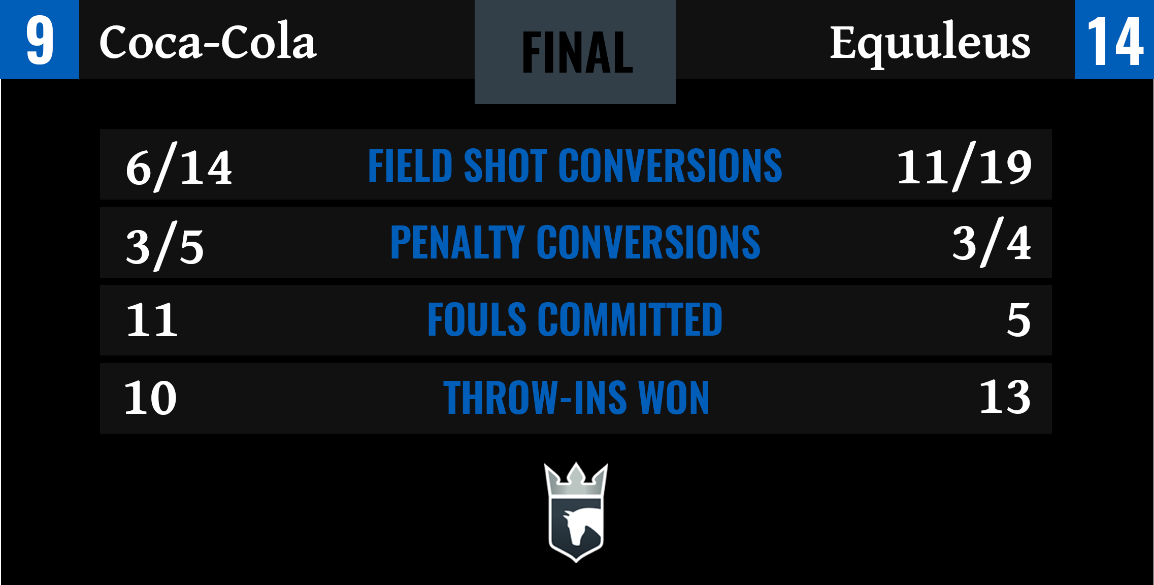 Coca-Cola vs Equuleus Final Stats