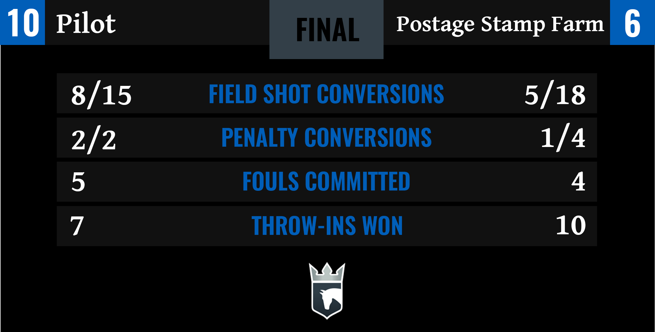 Pilot vs Postage Stamp Farm Final Stats