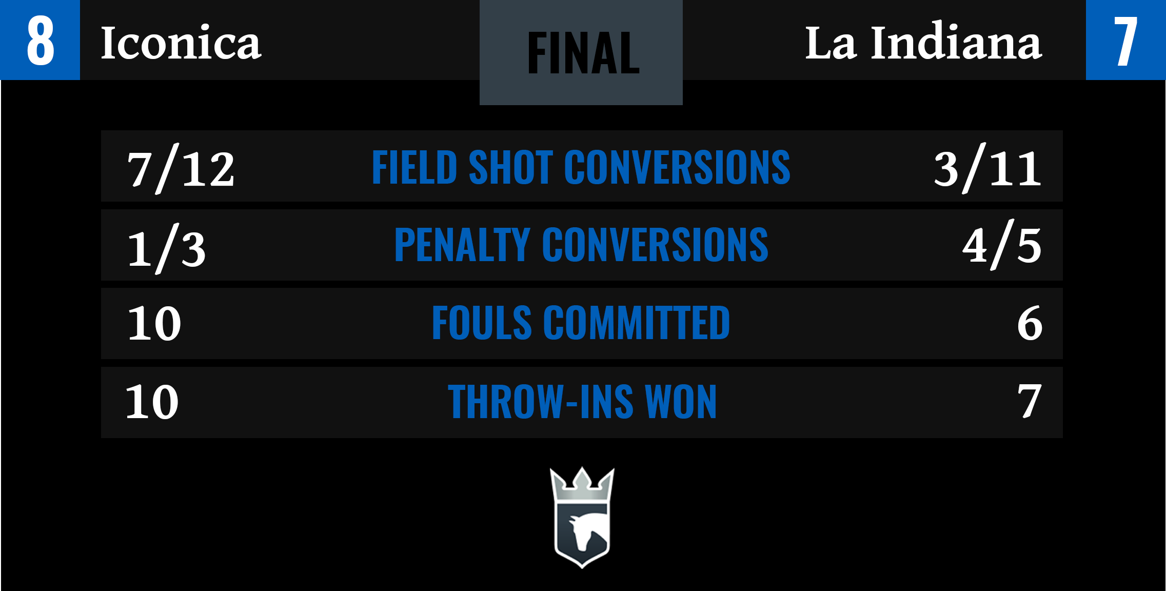 Iconica vs La Indiana Final Stats