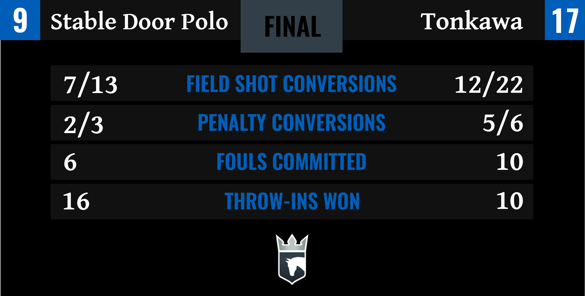 Stable Door Polo vs Tonkawa Final Stats