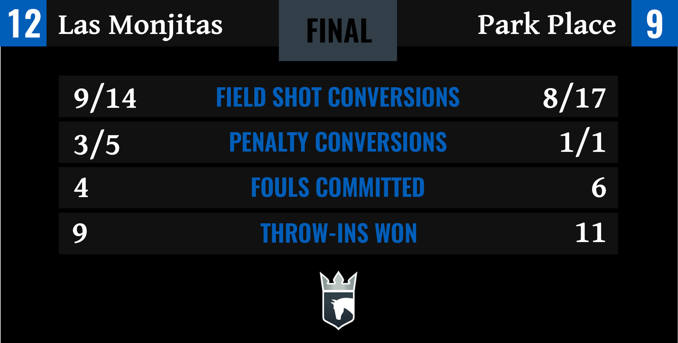 Las Monjitas vs Park Place Final Stats