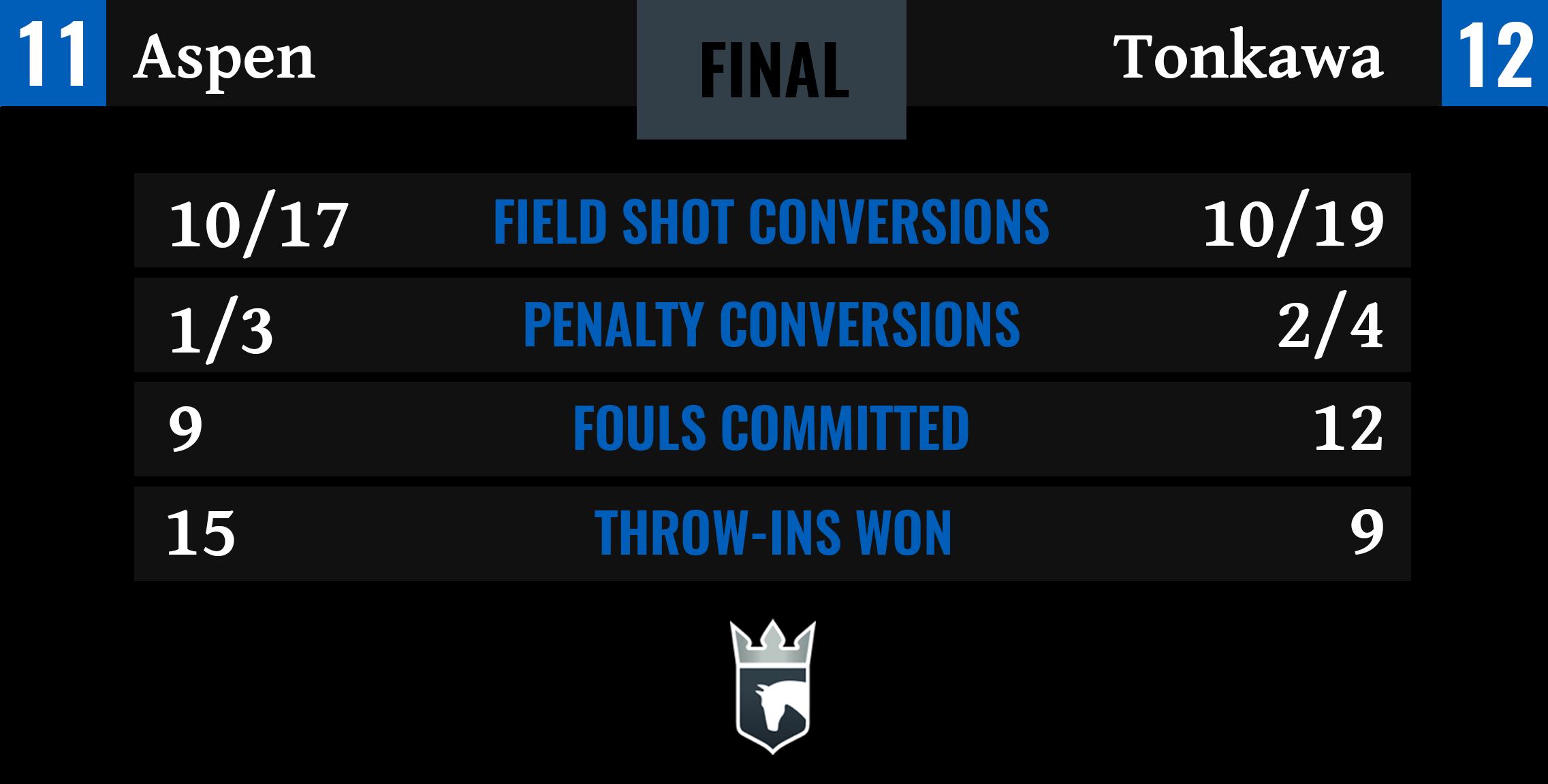 Aspen vs Tonkawa Final Stats-1