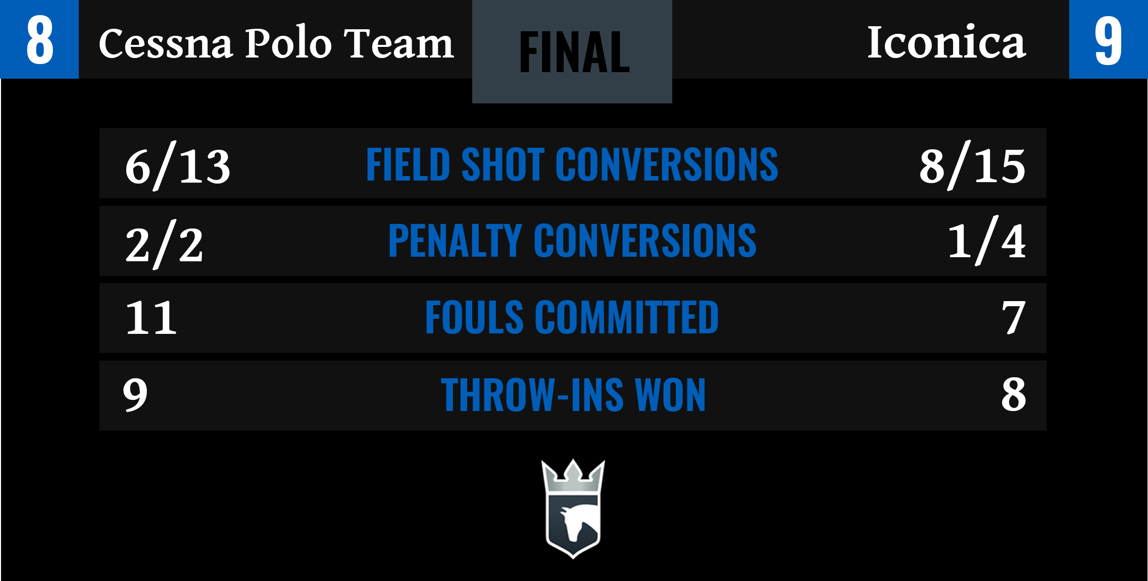 Cessna Polo Team vs Iconica Final Stats-1