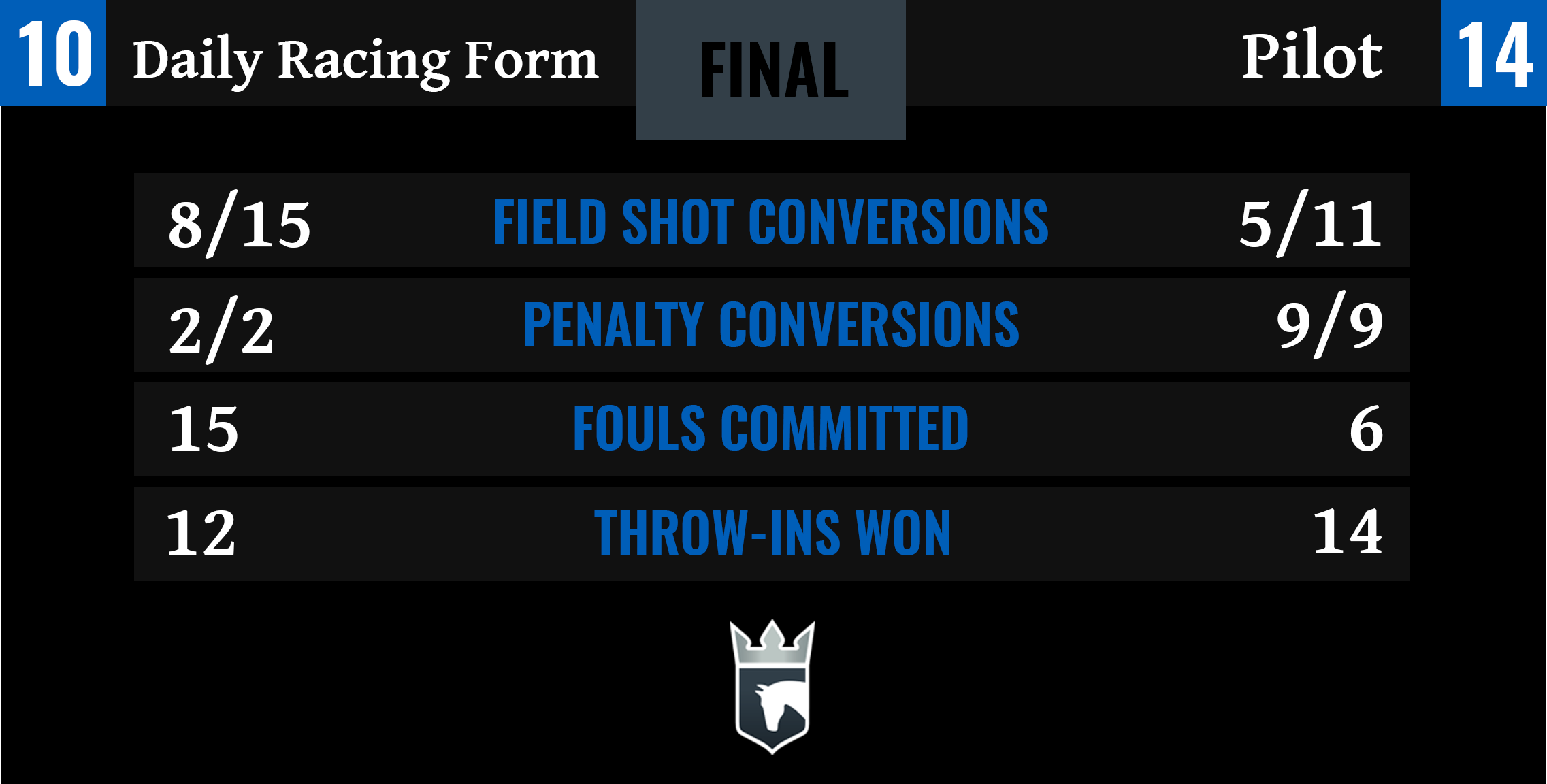 Daily Racing Form vs Pilot Final Stats-1