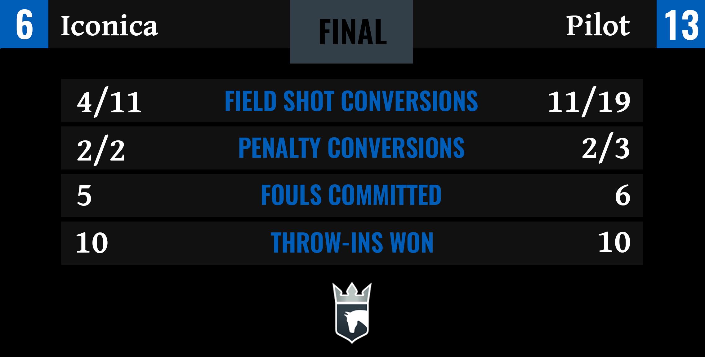 Iconica vs Pilot Final Stats