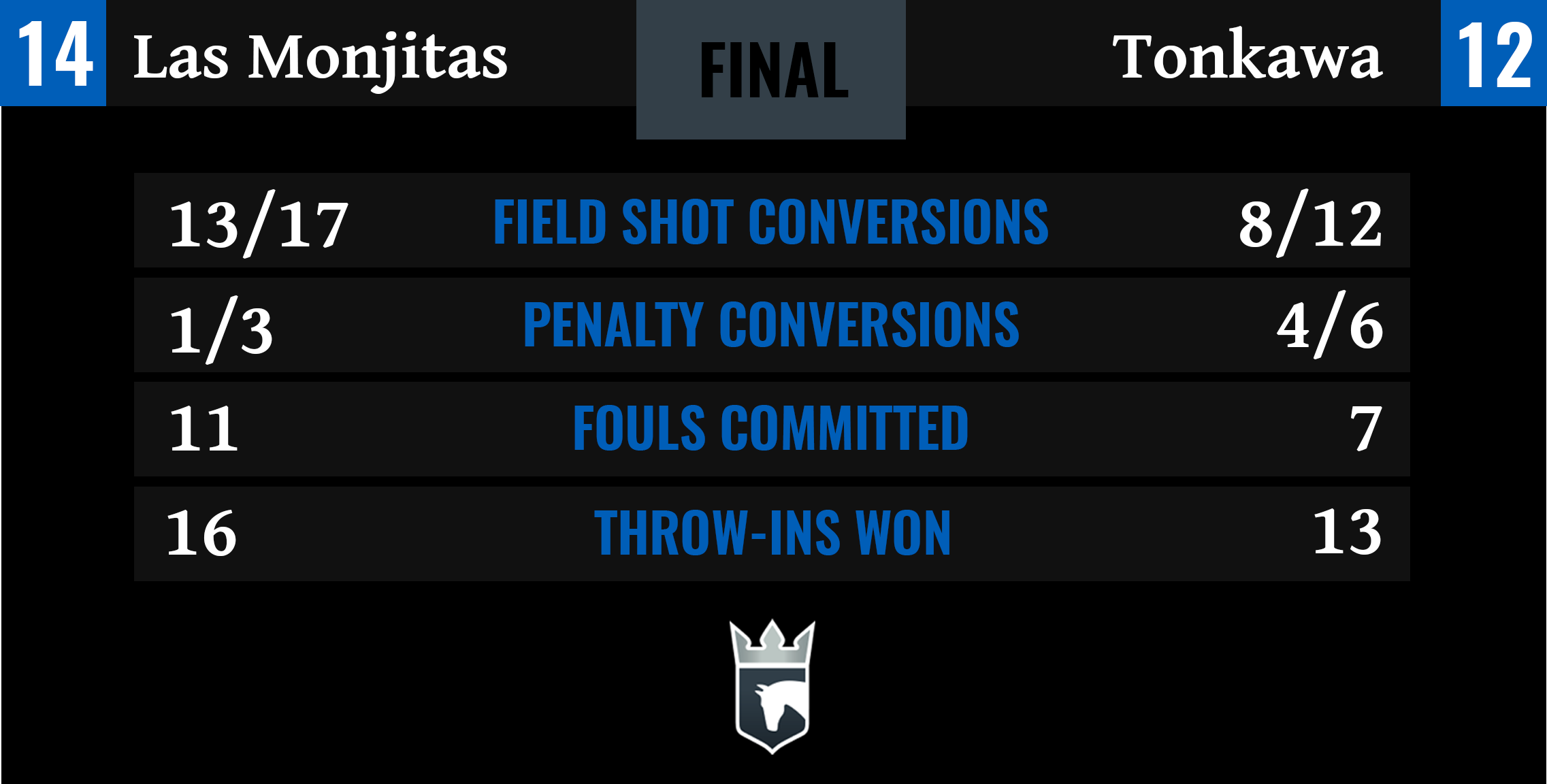Las Monjitas vs Tonkawa Final Stats