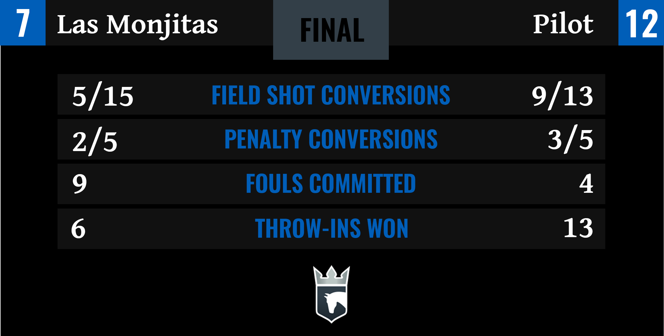 Las Monjitas vs Pilot Final Stats-1