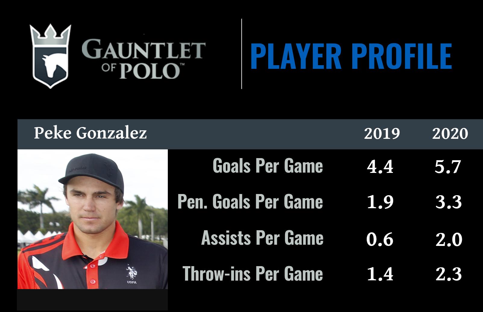 Peke Gonzalez