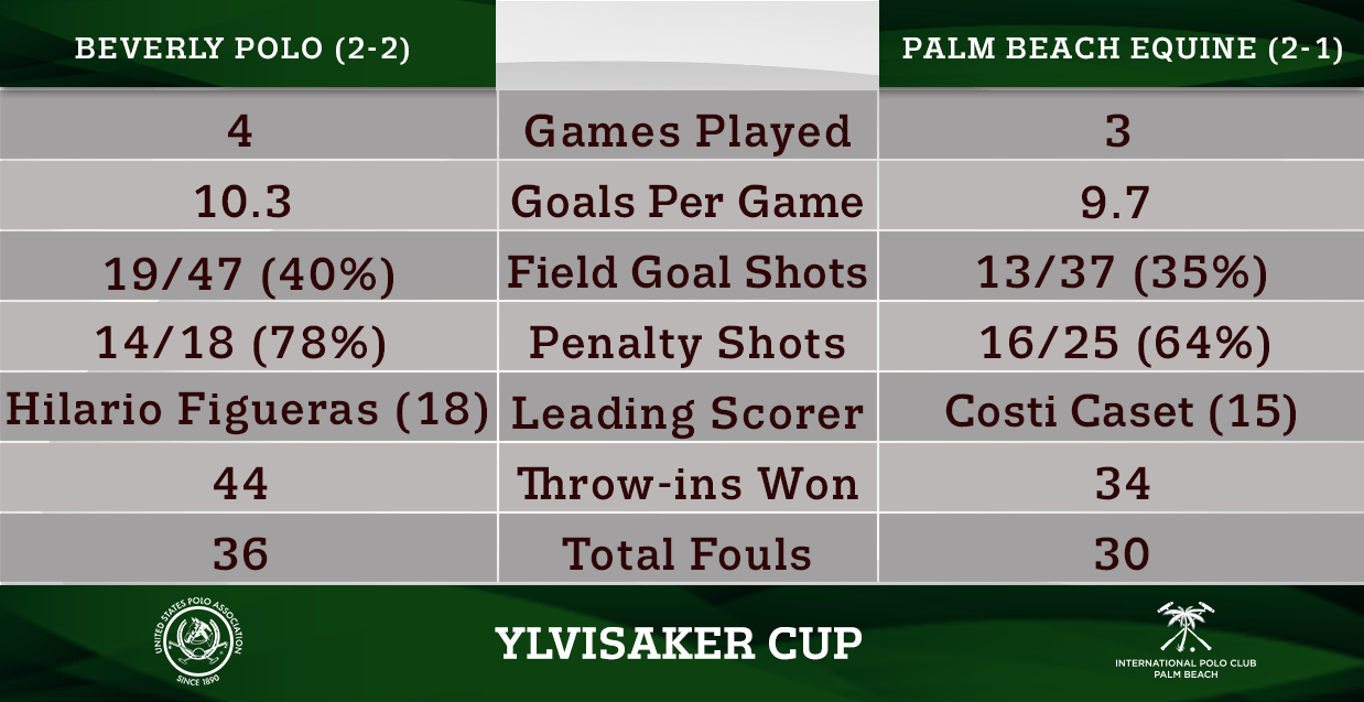 Head-to-Head- Ylvisaker Cup