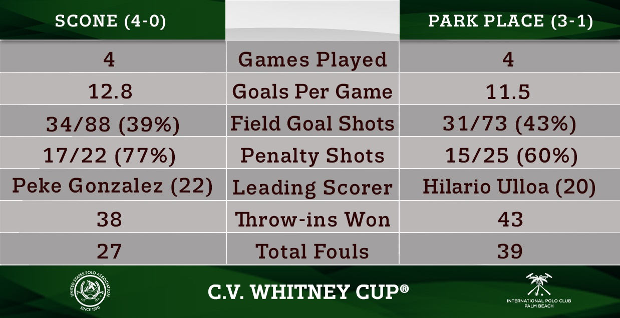 Head-to-Head- C.V. Whitney Cup Preview