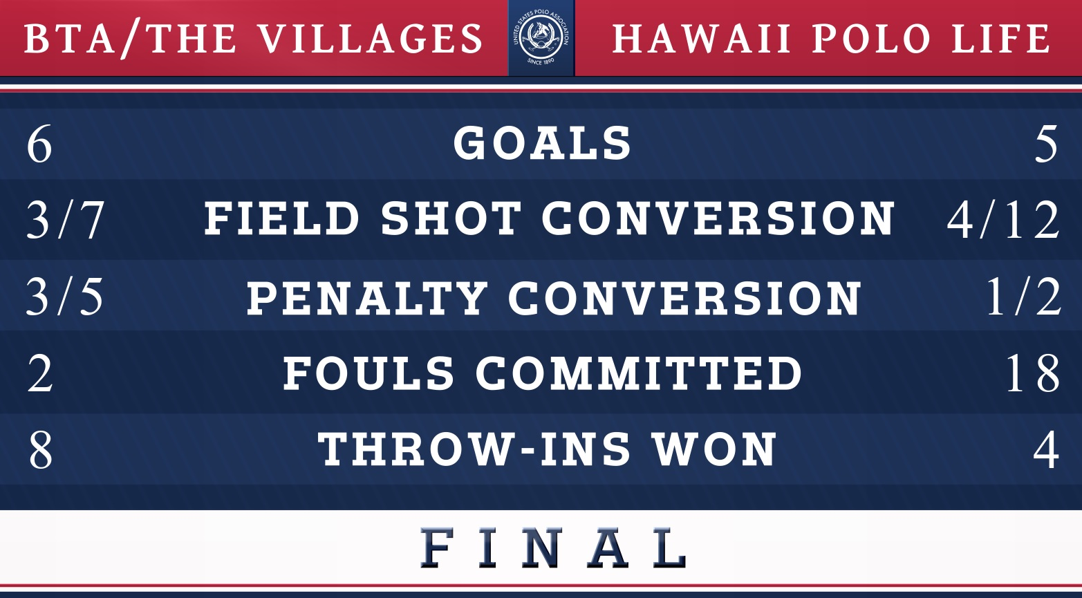 Final Stats- US Womens Open