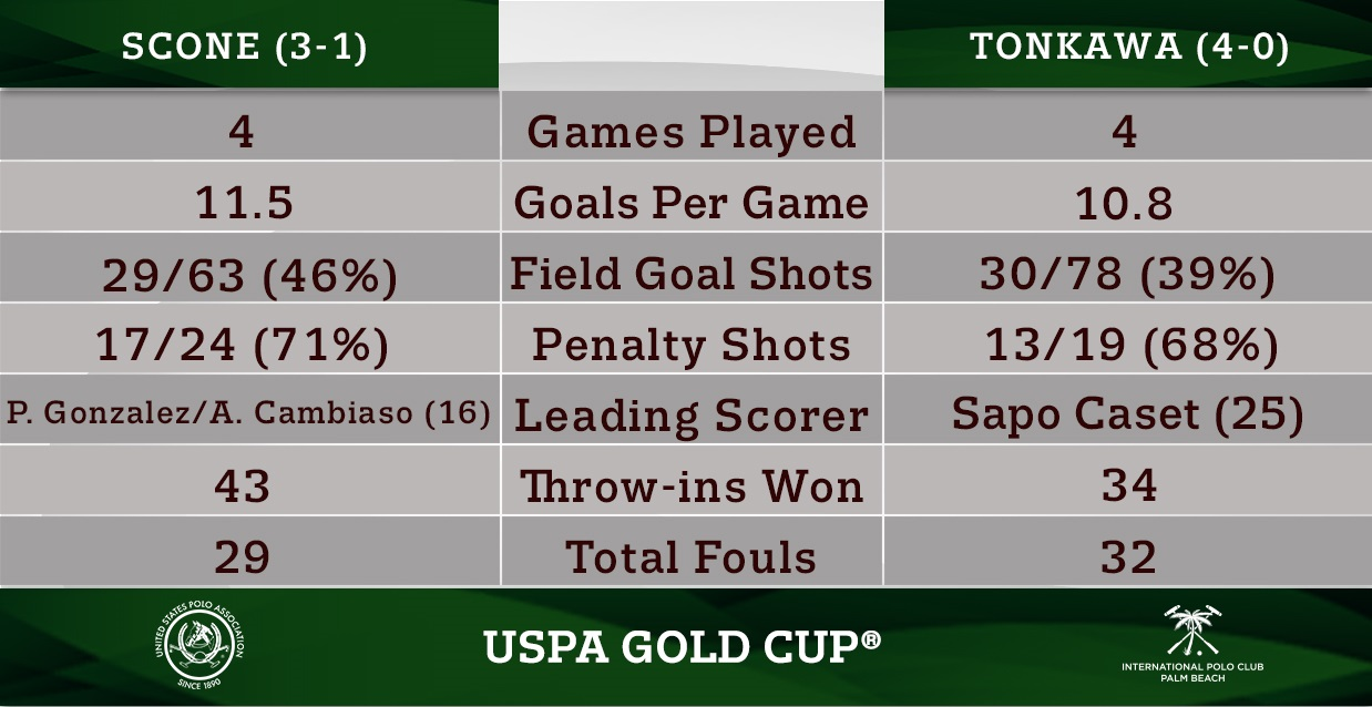 Head-to-Head- USPA Gold Cup Preview